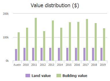 Value distribution ($) of Singing Brook, Austin, TX: 2010, 2011, 2012, 2013, 2014, 2015, 2016, 2017, 2018, 2019