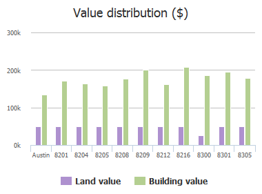 Value distribution ($) of Siringo Pass, Austin, TX: 8201, 8204, 8205, 8208, 8209, 8212, 8216, 8300, 8301, 8305