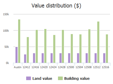 Value distribution ($) of Sky Harbor Drive, Austin, TX: 12412, 12416, 12420, 12424, 12428, 12500, 12504, 12508, 12512, 12516