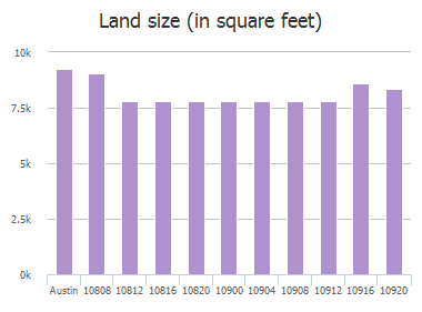 Land size (in square feet) of Sky Rock Drive, Austin, TX: 10808, 10812, 10816, 10820, 10900, 10904, 10908, 10912, 10916, 10920