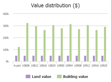 Value distribution ($) of Sky Rock Drive, Austin, TX: 10808, 10812, 10816, 10820, 10900, 10904, 10908, 10912, 10916, 10920