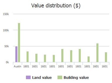 Value distribution ($) of Slaughter Lane, Austin, TX: 1601, 1601, 1601, 1601, 1601, 1601, 1601, 1601, 1601, 1601