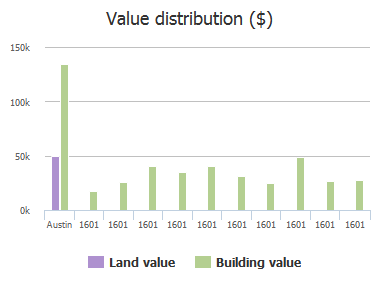 Value distribution ($) of Slaughter Lane, Austin, TX: 1601, 1601, 1601, 1601, 1601, 1601, 1601, 1601, 1601, 1601