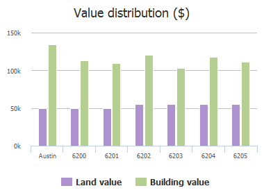 Value distribution ($) of Soft Wind Circle, Austin, TX: 6200, 6201, 6202, 6203, 6204, 6205