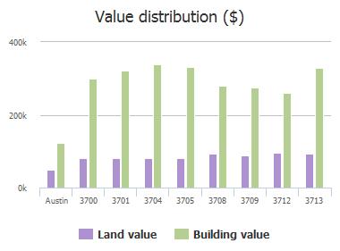 Value distribution ($) of Soledad Court, Austin, TX: 3700, 3701, 3704, 3705, 3708, 3709, 3712, 3713