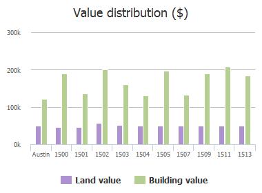Value distribution ($) of Somerset Canyon Lane, Austin, TX: 1500, 1501, 1502, 1503, 1504, 1505, 1507, 1509, 1511, 1513