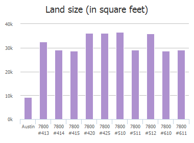 Land size (in square feet) of Southwest Parkway, Austin, TX: 7800 #413, 7800 #414, 7800 #415, 7800 #420, 7800 #425, 7800 #510, 7800 #511, 7800 #512, 7800 #610, 7800 #611