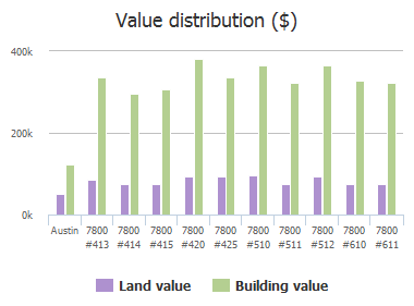 Value distribution ($) of Southwest Parkway, Austin, TX: 7800 #413, 7800 #414, 7800 #415, 7800 #420, 7800 #425, 7800 #510, 7800 #511, 7800 #512, 7800 #610, 7800 #611