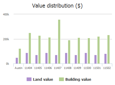 Value distribution ($) of Spicewood Parkway, Austin, TX: 11404, 11405, 11406, 11407, 11407, 11408, 11409, 11500, 11501, 11502