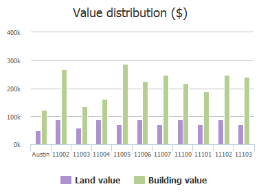 Value distribution ($) of Spicewood Parkway, Austin, TX: 11002, 11003, 11004, 11005, 11006, 11007, 11100, 11101, 11102, 11103