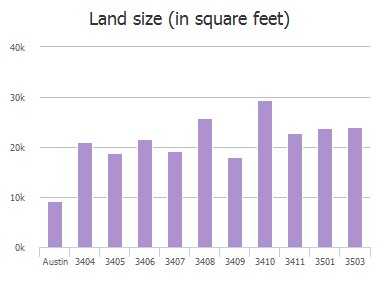 Land size (in square feet) of Spotted Horse Trail, Austin, TX: 3404, 3405, 3406, 3407, 3408, 3409, 3410, 3411, 3501, 3503