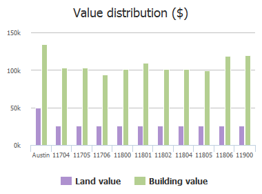 Value distribution ($) of Spring Hill Drive, Austin, TX: 11704, 11705, 11706, 11800, 11801, 11802, 11804, 11805, 11806, 11900