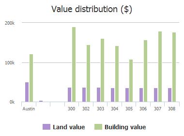 Value distribution ($) of Stansted Manor Drive, Austin, TX: 300, 302, 303, 304, 305, 306, 307, 308