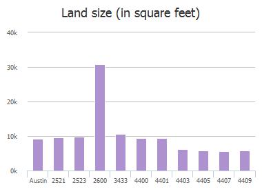 Land size (in square feet) of Stassney Lane, Austin, TX: 2521, 2523, 2600, 3433, 4400, 4401, 4403, 4405, 4407, 4409