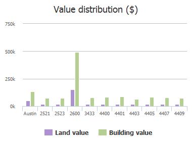 Value distribution ($) of Stassney Lane, Austin, TX: 2521, 2523, 2600, 3433, 4400, 4401, 4403, 4405, 4407, 4409