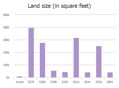 Land size (in square feet) of State Hy 71, Austin, TX: 5275, 5280, 5308, 5326, 5514, 5514, 5516, 5522, 5522, 5601