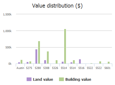 Value distribution ($) of State Hy 71, Austin, TX: 5275, 5280, 5308, 5326, 5514, 5514, 5516, 5522, 5522, 5601