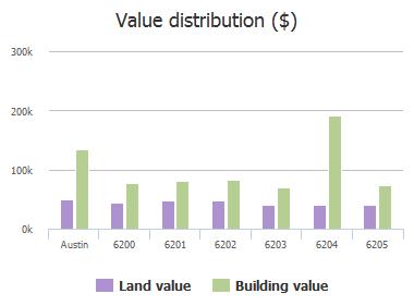 Value distribution ($) of Stiles Cove, Austin, TX: 6200, 6201, 6202, 6203, 6204, 6205