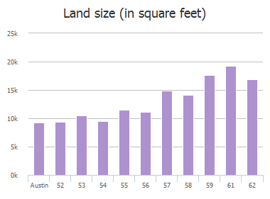 Land size (in square feet) of Stillmeadow Drive, Austin, TX: 52, 53, 54, 55, 56, 57, 58, 59, 61, 62