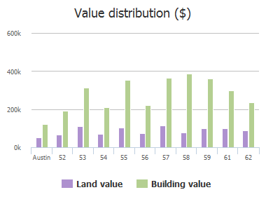 Value distribution ($) of Stillmeadow Drive, Austin, TX: 52, 53, 54, 55, 56, 57, 58, 59, 61, 62