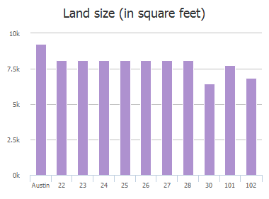 Land size (in square feet) of Stoney Creek Cove, Austin, TX: 22, 23, 24, 25, 26, 27, 28, 30, 101, 102