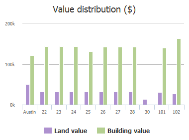 Value distribution ($) of Stoney Creek Cove, Austin, TX: 22, 23, 24, 25, 26, 27, 28, 30, 101, 102
