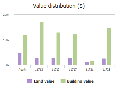 Value distribution ($) of Sun Glass Drive, Austin, TX: 11712, 11713, 11717, 11721, 11725