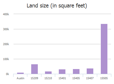 Land size (in square feet) of Sutton Drive, Austin, TX: 15209, 15210, 15401, 15405, 15407, 15505