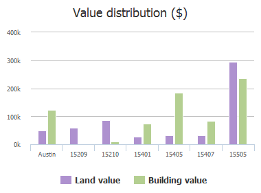 Value distribution ($) of Sutton Drive, Austin, TX: 15209, 15210, 15401, 15405, 15407, 15505