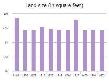 Land size (in square feet) of Suzi Lane, Austin, TX: 1506, 1508, 1510, 1512, 1514, 1516, 1517, 1600, 1601, 1602