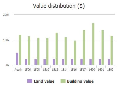 Value distribution ($) of Suzi Lane, Austin, TX: 1506, 1508, 1510, 1512, 1514, 1516, 1517, 1600, 1601, 1602