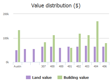 Value distribution ($) of Swanee Drive, Austin, TX: 307, 400, 400, 401, 402, 403, 404, 406