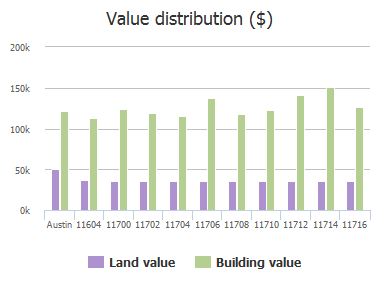 Value distribution ($) of Swearingen Drive, Austin, TX: 11604, 11700, 11702, 11704, 11706, 11708, 11710, 11712, 11714, 11716