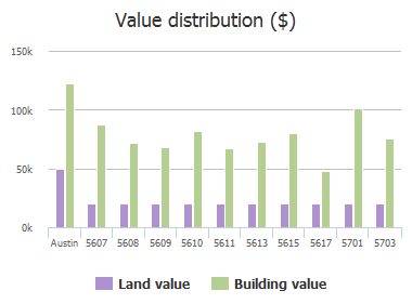 Value distribution ($) of Tallow Tree Drive, Austin, TX: 5607, 5608, 5609, 5610, 5611, 5613, 5615, 5617, 5701, 5703