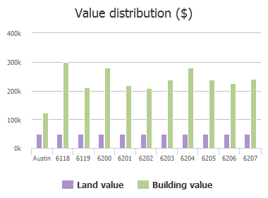 Value distribution ($) of Tasajillo Trail, Austin, TX: 6118, 6119, 6200, 6201, 6202, 6203, 6204, 6205, 6206, 6207