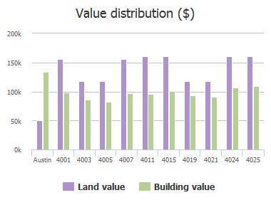 Value distribution ($) of Tealwood, Austin, TX: 4001, 4003, 4005, 4007, 4011, 4015, 4019, 4021, 4024, 4025
