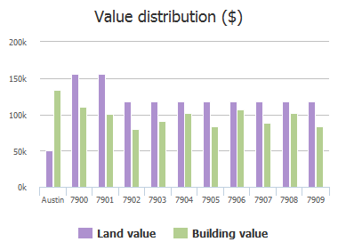 Value distribution ($) of Tealwood Trail, Austin, TX: 7900, 7901, 7902, 7903, 7904, 7905, 7906, 7907, 7908, 7909