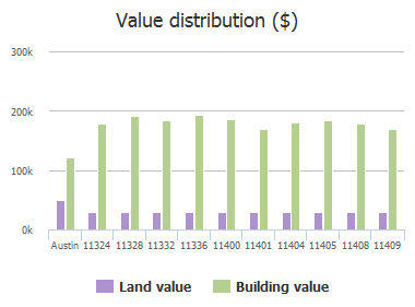 Value distribution ($) of Terrace Meadow Way, Austin, TX: 11324, 11328, 11332, 11336, 11400, 11401, 11404, 11405, 11408, 11409