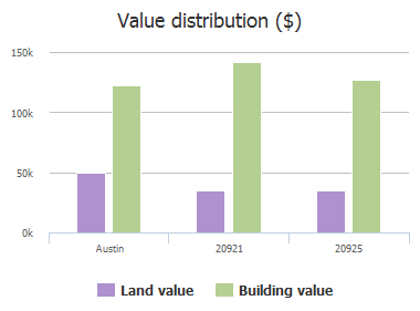 Value distribution ($) of Texas Meadows Drive, Austin, TX: 20921, 20925