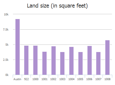 Land size (in square feet) of Thackeray Lane, Austin, TX: 922, 1000, 1001, 1002, 1003, 1004, 1005, 1006, 1007, 1008