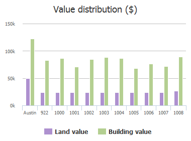 Value distribution ($) of Thackeray Lane, Austin, TX: 922, 1000, 1001, 1002, 1003, 1004, 1005, 1006, 1007, 1008