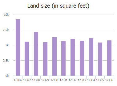 Land size (in square feet) of Thompkins Drive, Austin, TX: 12327, 12328, 12329, 12330, 12331, 12332, 12333, 12334, 12335, 12336