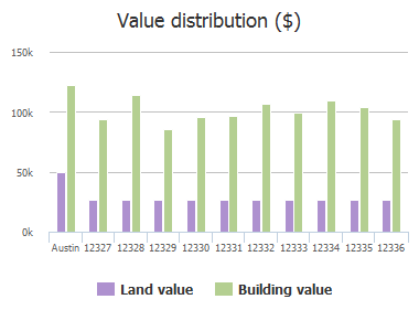 Value distribution ($) of Thompkins Drive, Austin, TX: 12327, 12328, 12329, 12330, 12331, 12332, 12333, 12334, 12335, 12336