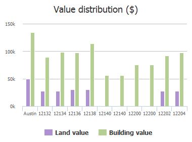 Value distribution ($) of Thompkins Drive, Austin, TX: 12132, 12134, 12136, 12138, 12140, 12140, 12200, 12200, 12202, 12204