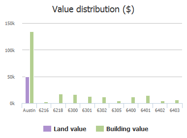 Value distribution ($) of Tiner Trail, Austin, TX: 6216, 6218, 6300, 6301, 6302, 6305, 6400, 6401, 6402, 6403