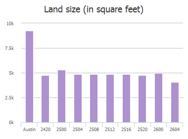 Land size (in square feet) of Tom Miller Street, Austin, TX: 2420, 2500, 2504, 2508, 2512, 2516, 2520, 2600, 2600, 2604