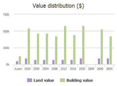 Value distribution ($) of Tom Miller Street, Austin, TX: 2420, 2500, 2504, 2508, 2512, 2516, 2520, 2600, 2600, 2604