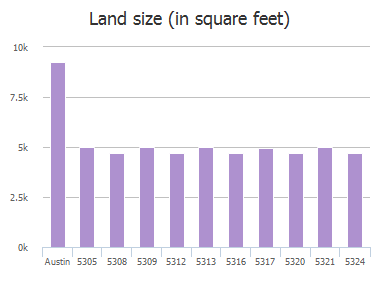 Land size (in square feet) of Tower Trail, Austin, TX: 5305, 5308, 5309, 5312, 5313, 5316, 5317, 5320, 5321, 5324