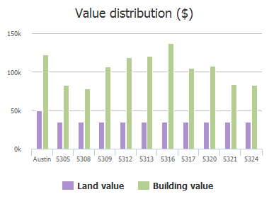 Value distribution ($) of Tower Trail, Austin, TX: 5305, 5308, 5309, 5312, 5313, 5316, 5317, 5320, 5321, 5324