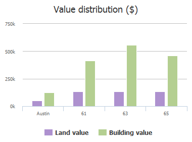 Value distribution ($) of Treehaven Court, Austin, TX: 61, 63, 65